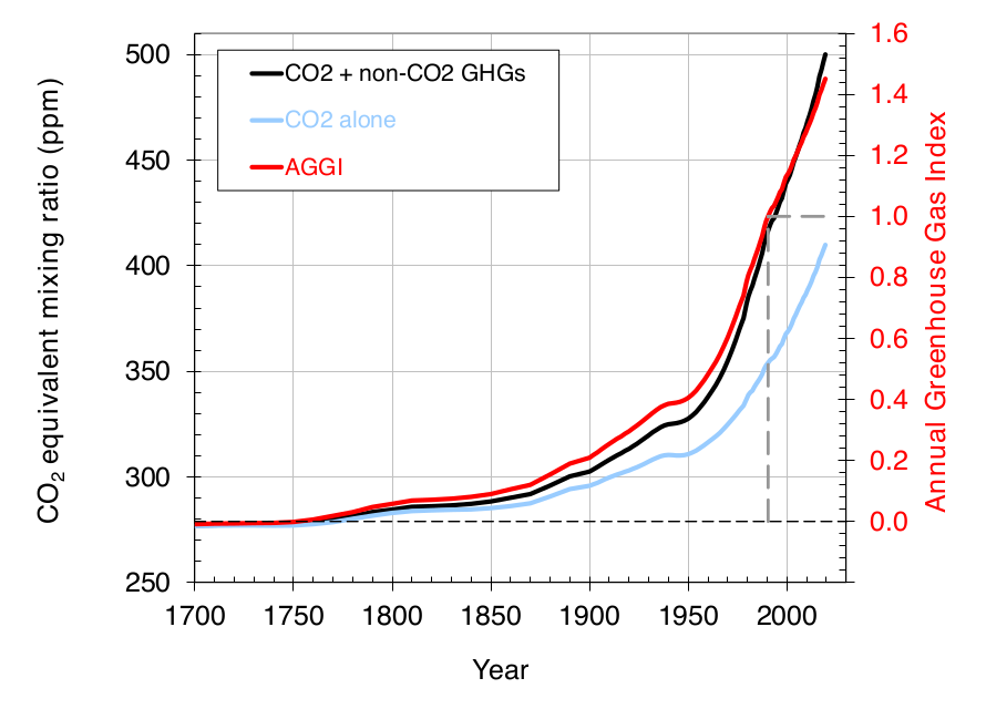 NOAA Annual GHG Index