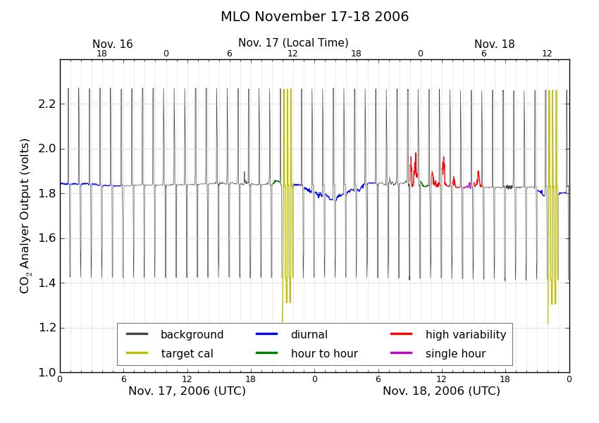 ESRL Global Monitoring Division - Global Greenhouse Gas