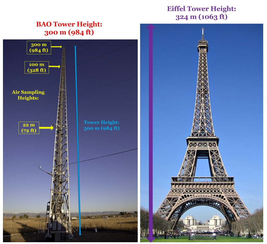eiffel tower system distance off the ground throughout feet