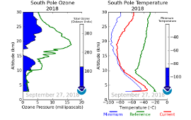 Ozone Hole Animation