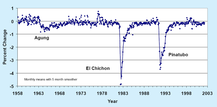 [Net solar radiation at Mauna Loa Observatory, relative to 1958, showing the effects of major volcanic eruptions.  Annual variations are due to transport of Asian dust and air pollution to Hawaii.]