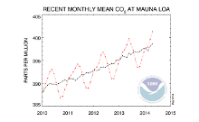 Current Trends of CO2