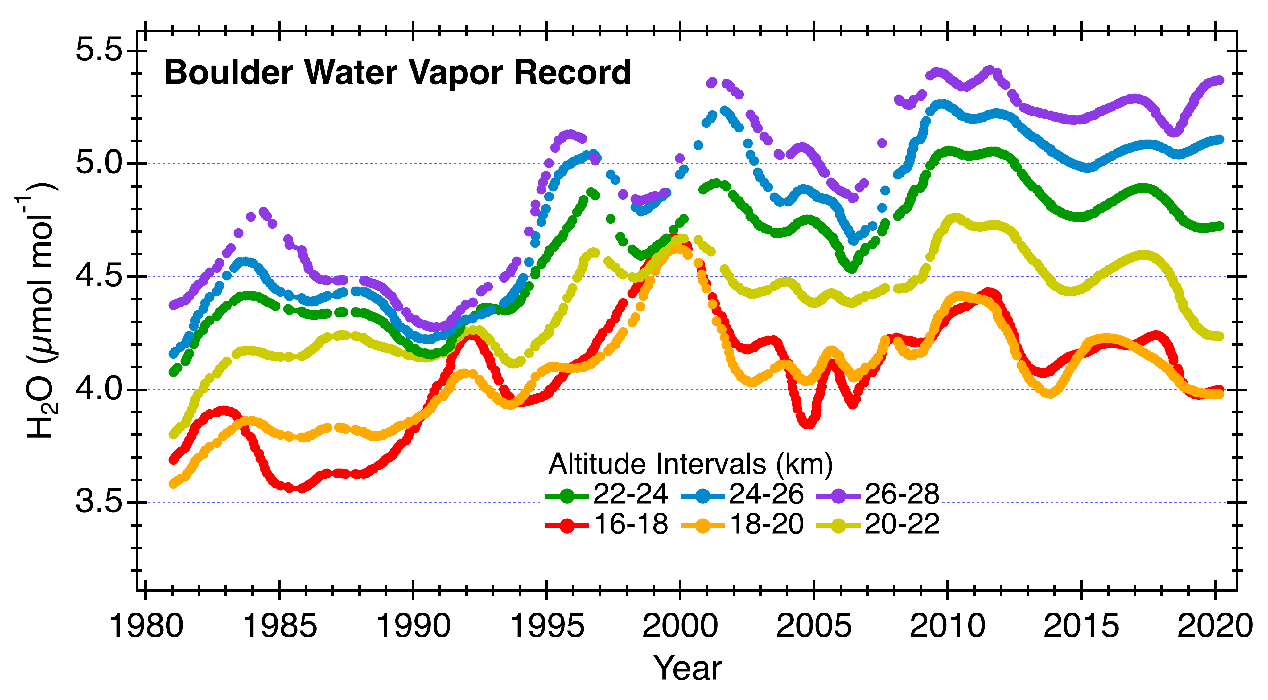 NOAA marks 40 years of ballon-borne water vapor measurements