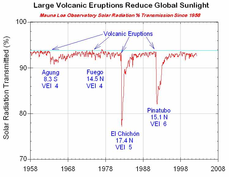 solar radiation climate At the same time, the atmosphere absorbs more and more incoming solar  radiation it's this enhanced shortwave absorption that ultimately.