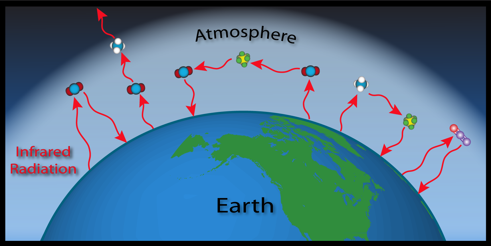 greenhouse effects Energy from the sun that makes its way to earth can have trouble finding its way back out to space the greenhouse effect causes some of this energy to be waylaid in the atmosphere, absorbed and released by greenhouse gases without the greenhouse effect, earth's temperature would be below freezing it is, in part,.