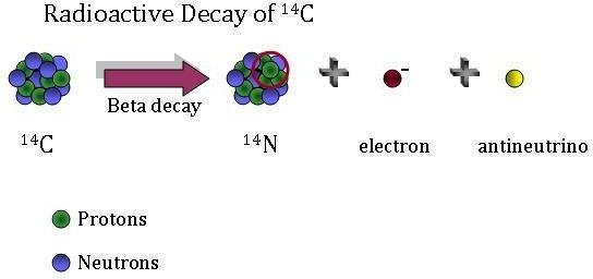 define radioactive dating in chemistry