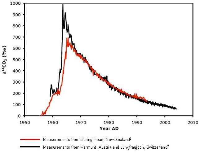 per quanto tempo ha datazione di carbonio stato intorno siti di incontri Sandton