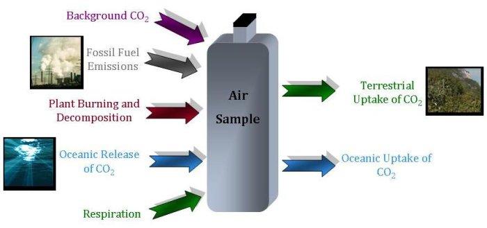 Is carbon dioxide a mixture