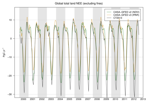 /webdata/ccgg/CT2013/summary/land_global_totals.png