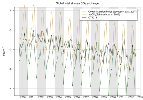 /webdata/ccgg/CT2013/summary/ocean_global_totals.png