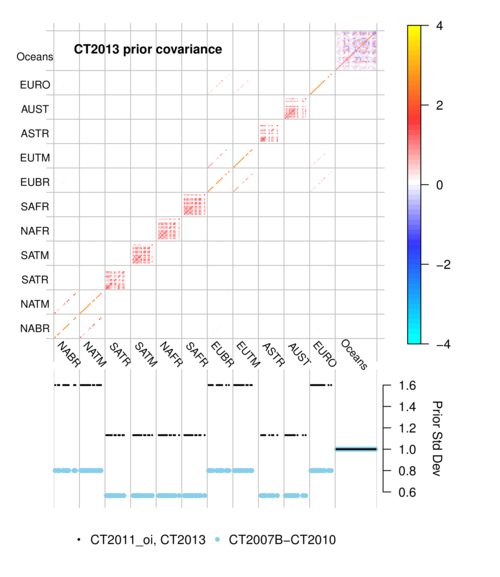 /webdata/ccgg/CT2013/summary/plot_cov.png
