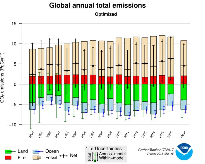 CarbonTracker CT2017 - ESRL Global Monitoring Division