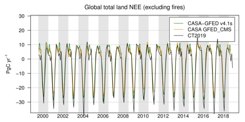 /gmd/webdata/ccgg/CT2019/summary/land_global_totals.png