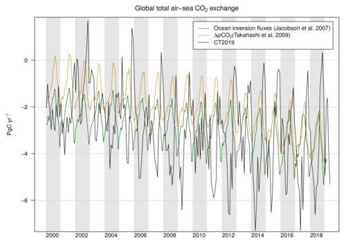 /gmd/webdata/ccgg/CT2019/summary/ocean_global_totals.png