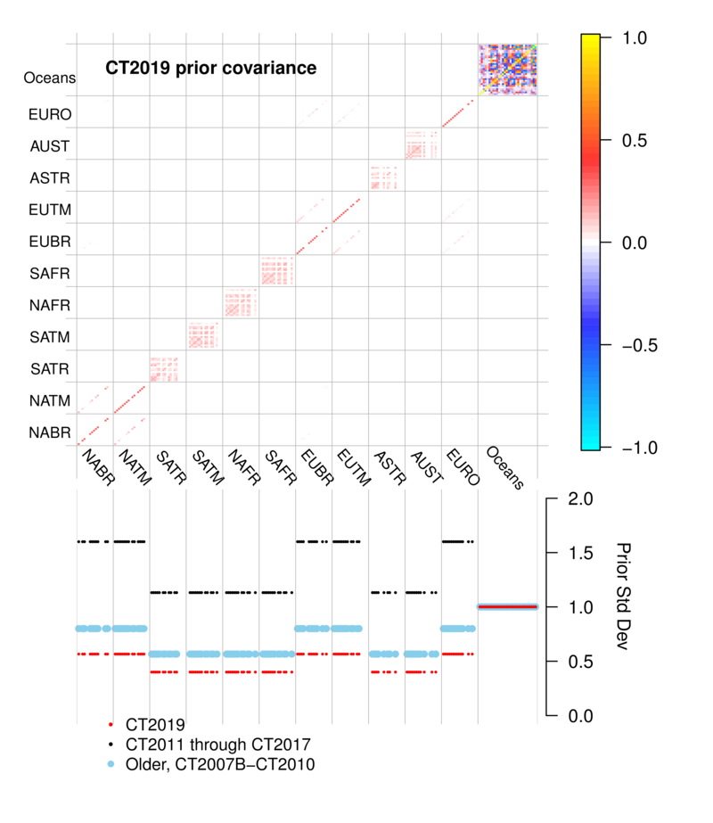 /gmd/webdata/ccgg/CT2019/summary/plot_cov.png