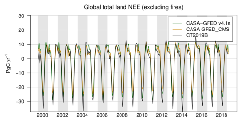 /gmd/webdata/ccgg/CT2019B/summary/land_global_totals.png