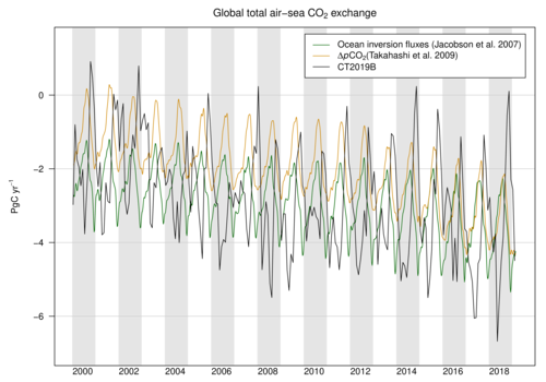/gmd/webdata/ccgg/CT2019B/summary/ocean_global_totals.png