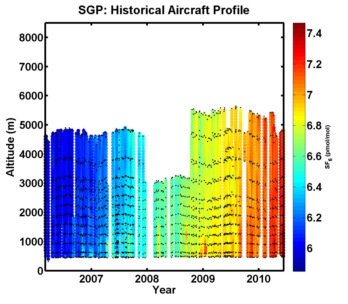 SF6 Time Series