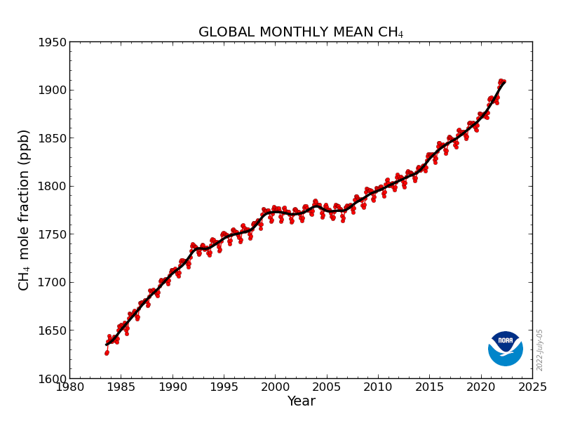 Monthly global methane concentration NOAA