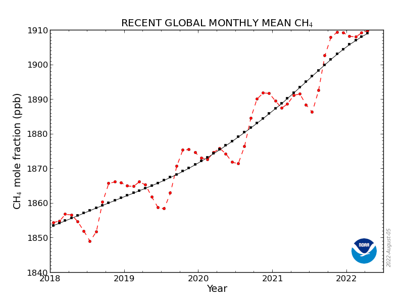 New Methane Global Trends Web Page