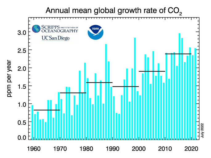 CO2 Annual Global Growth Rates