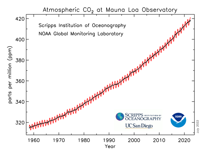Trending increase of CO2