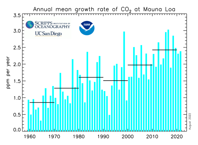 CO2 Annual Growth Rates for Mauna Loa