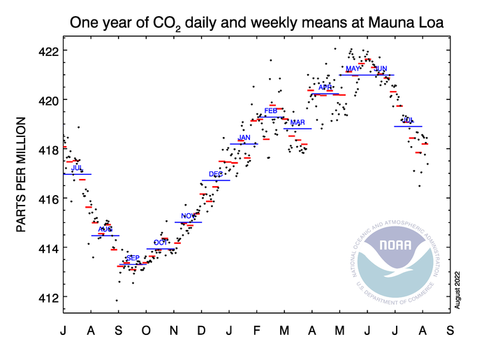 NOAA Diario semanal CO2