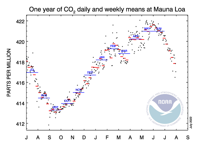 CO2 Weekly Values for Mauna Loa