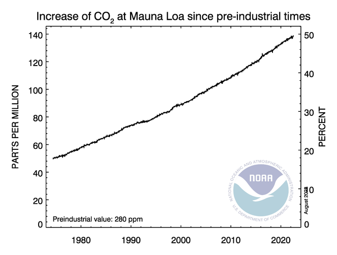 CO2 increase over 280 ppm