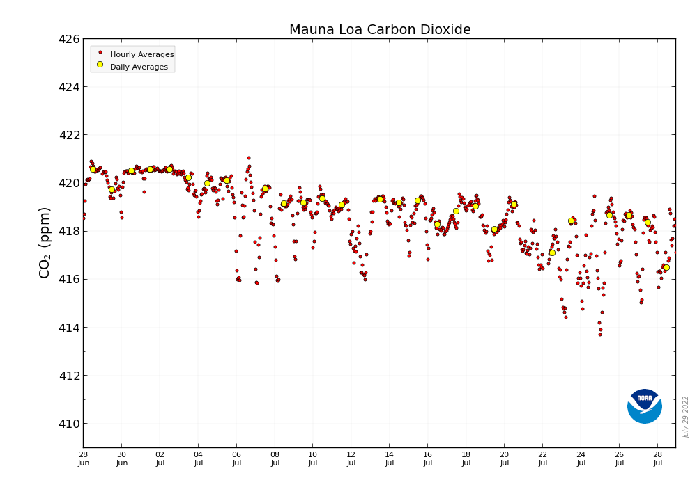 //www.esrl.noaa.gov/gmd/webdata/ccgg/trends/mlo_co2_hour.png
