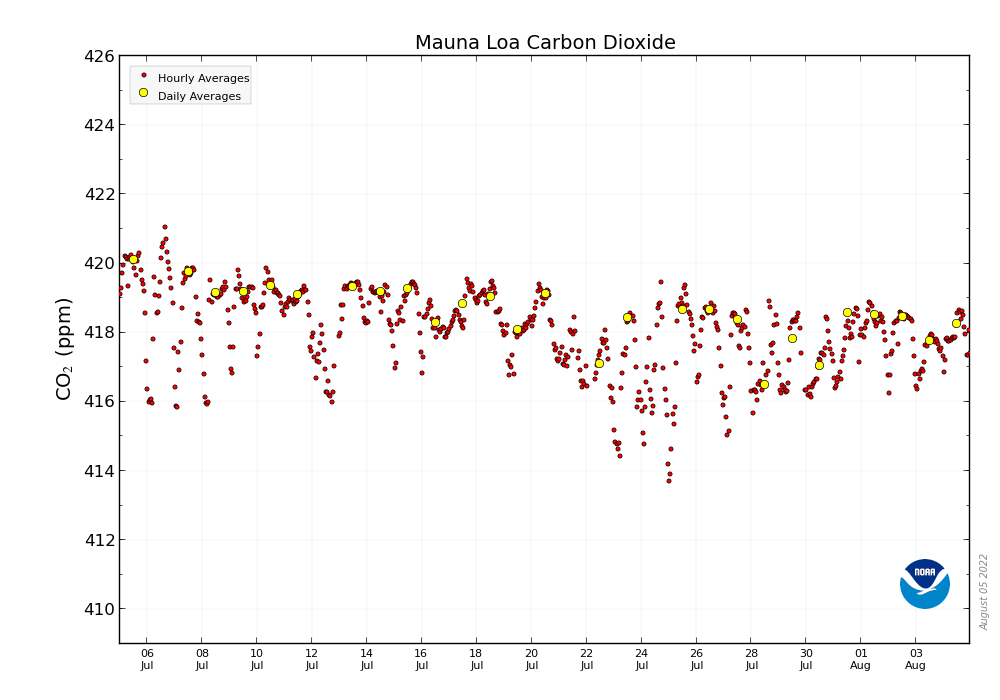 CO2 Hourly and Daily Values for Mauna Loa