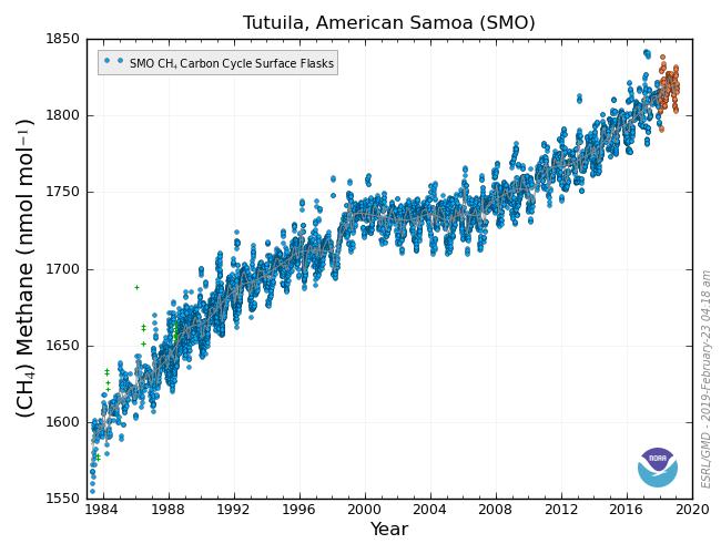 Tutuila, American Samoa, CH₄