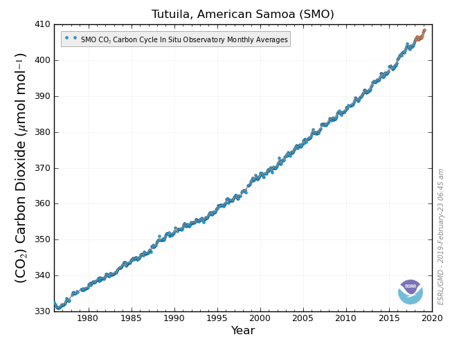 Carbon Dioxide at American Samoa