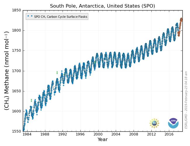 South Pole, CH₄