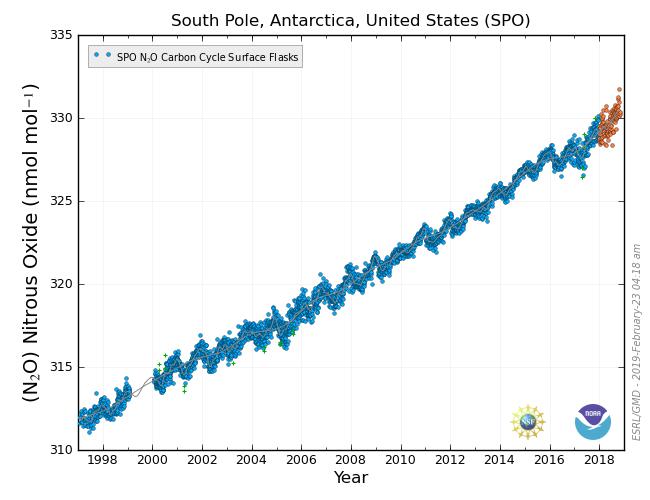 South Pole N₂O