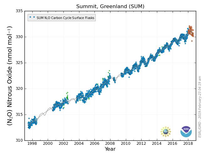 Summit, Greenland N₂O